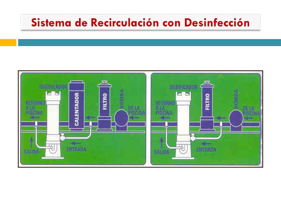 Sistema de Recirculación con Desinfección