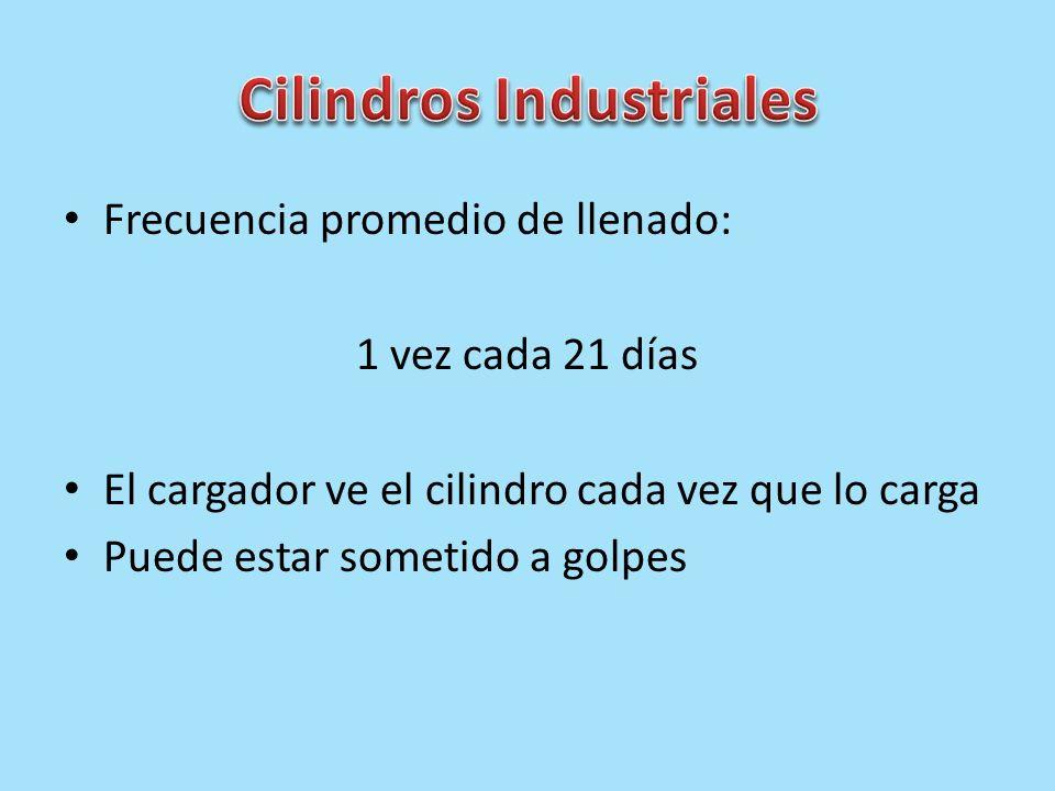 Cilindros Industriales