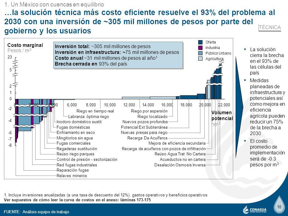 1 3. 1. Un México con cuencas en equilibrio.