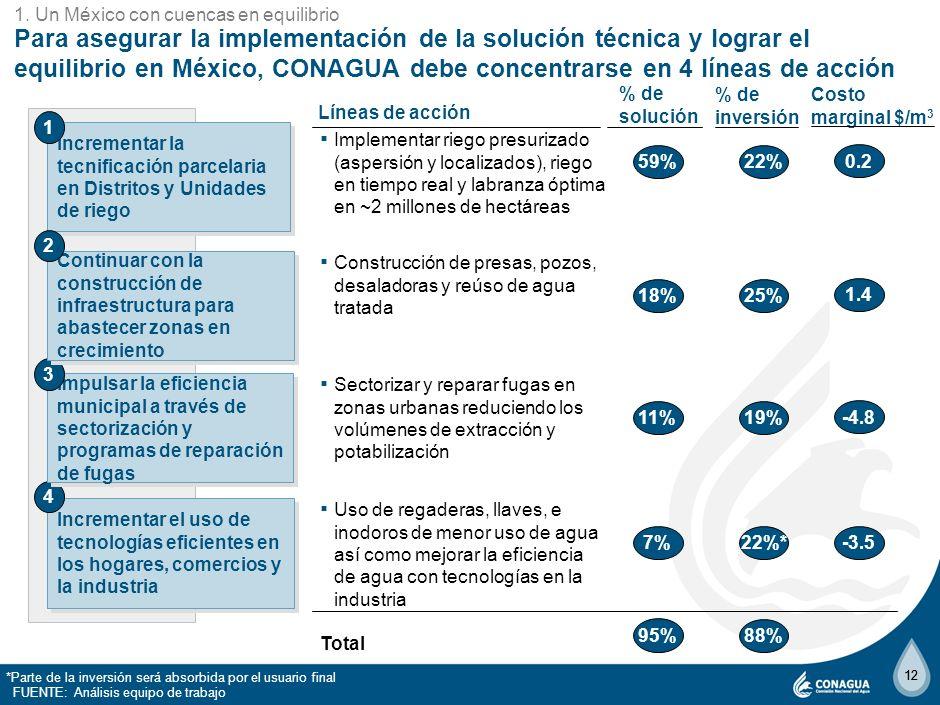 1. Un México con cuencas en equilibrio