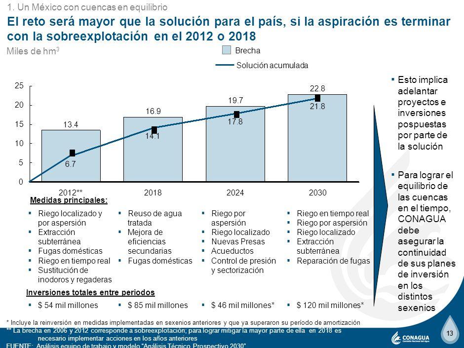 8 1. Un México con cuencas en equilibrio.