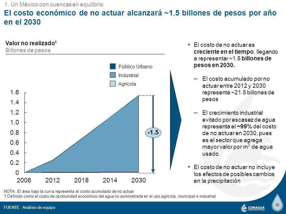 5 1. Un México con cuencas en equilibrio. El costo económico de no actuar alcanzará ~1.5 billones de pesos por año en el 2030.