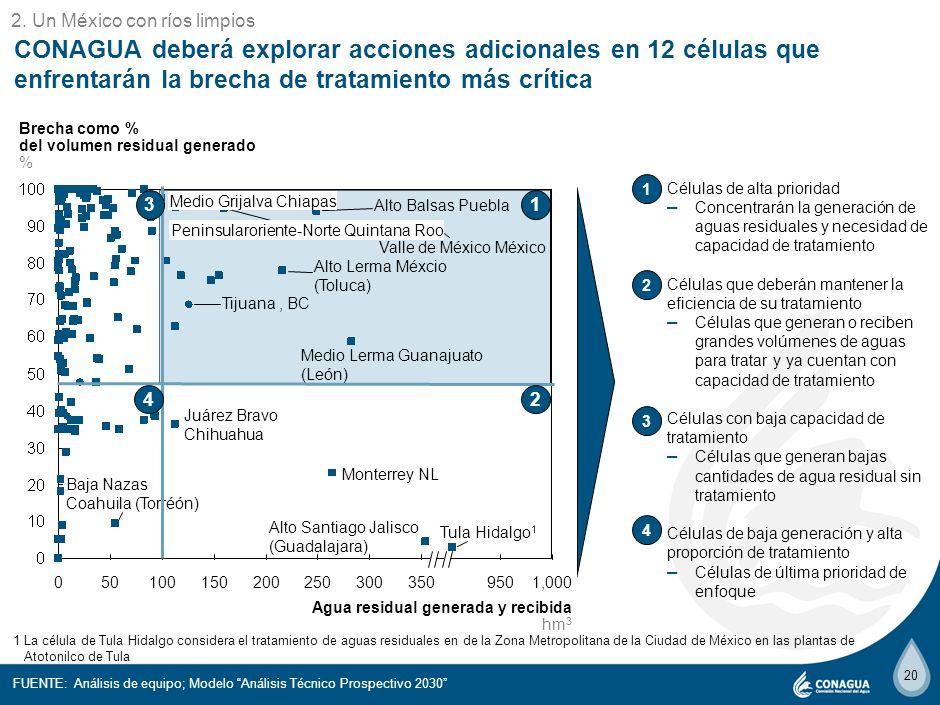 o 2. Un México con ríos limpios. CONAGUA deberá explorar acciones adicionales en 12 células que enfrentarán la brecha de tratamiento más crítica.