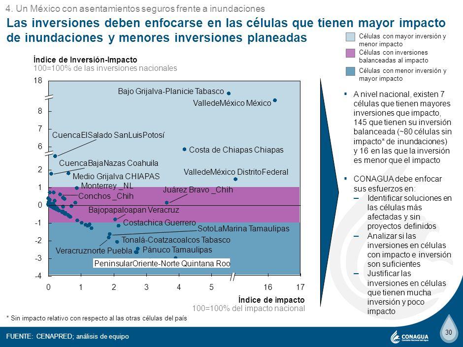 8 4. Un México con asentamientos seguros frente a inundaciones.