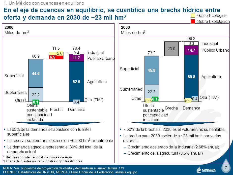 4 1. Un México con cuencas en equilibrio.