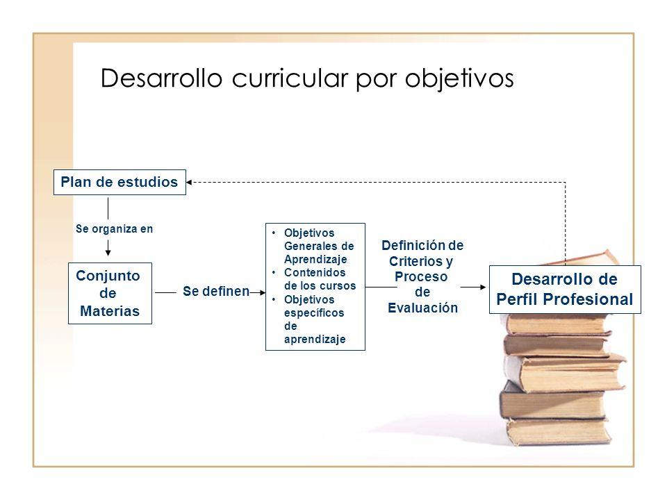 Desarrollo curricular por objetivos