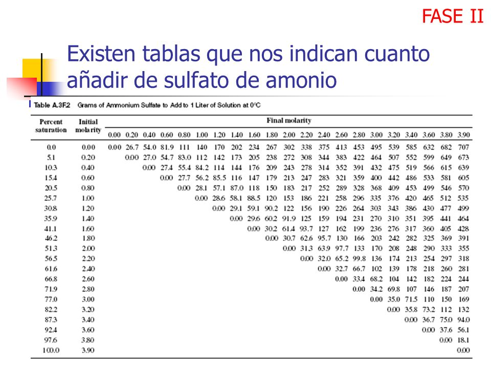 Existen tablas que nos indican cuanto añadir de sulfato de amonio