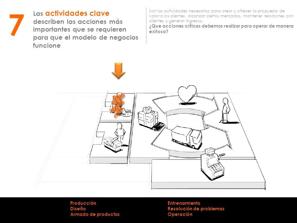 7 Las actividades clave describen las acciones más importantes que se requieren para que el modelo de negocios funcione.