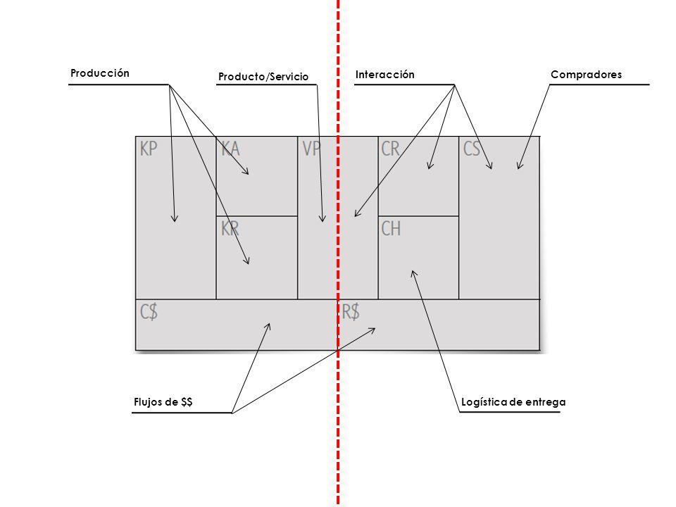 Producción Producto/Servicio Interacción Compradores Flujos de $$ Logística de entrega