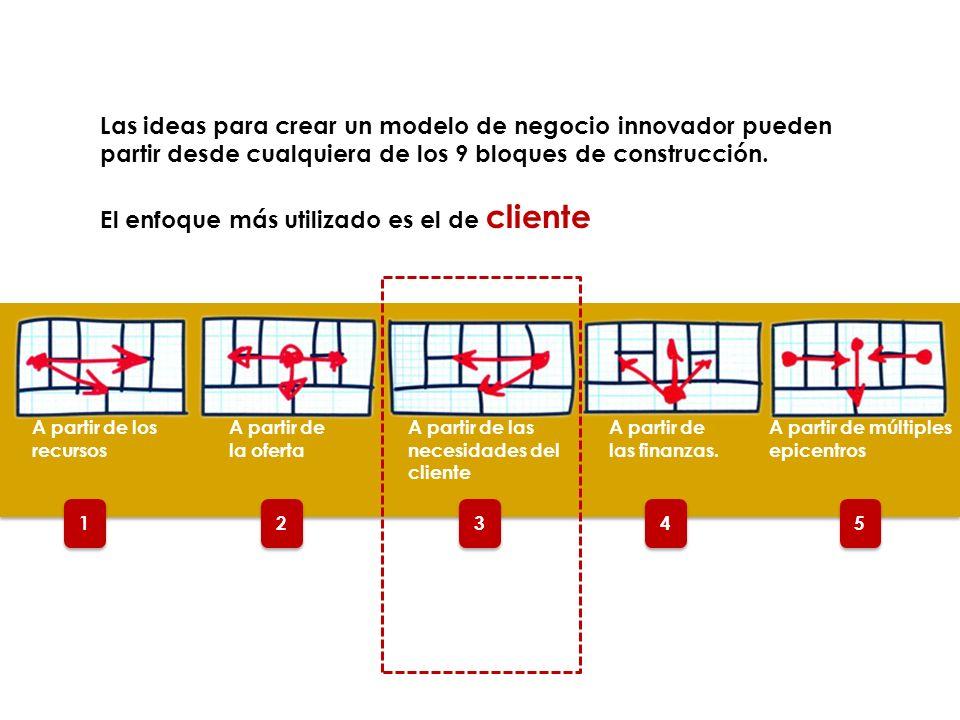 El enfoque más utilizado es el de cliente