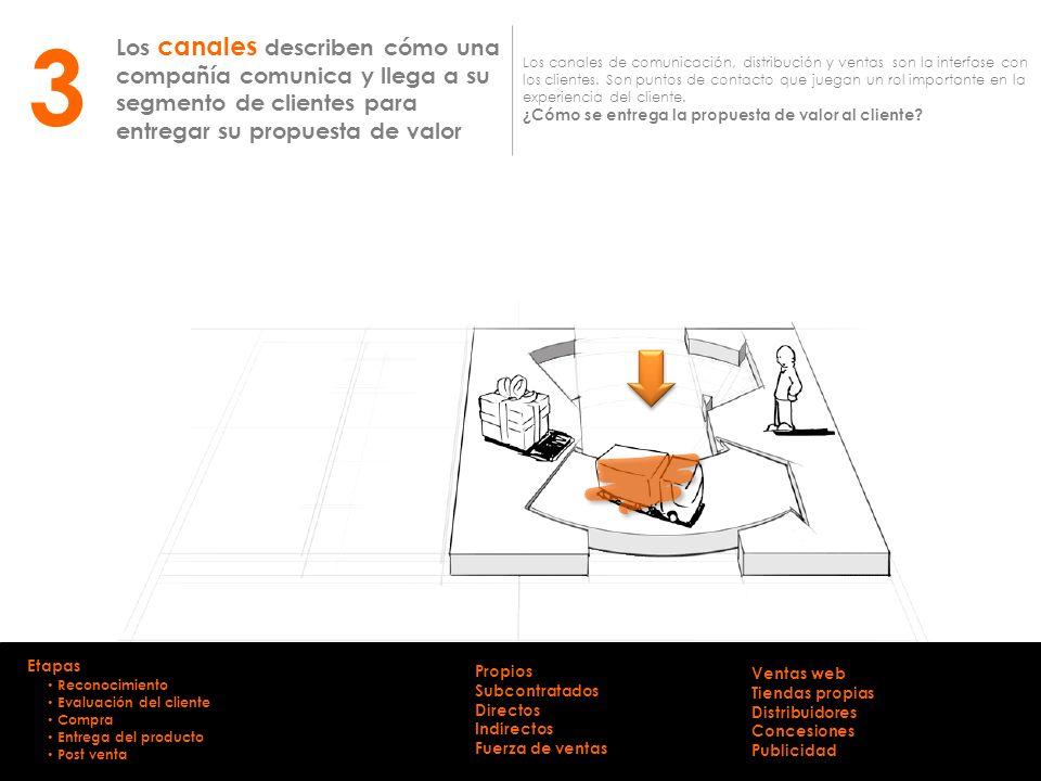3 Los canales describen cómo una compañía comunica y llega a su segmento de clientes para entregar su propuesta de valor.
