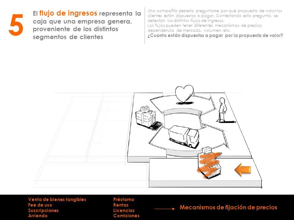 5 El flujo de ingresos representa la caja que una empresa genera, proveniente de los distintos segmentos de clientes.