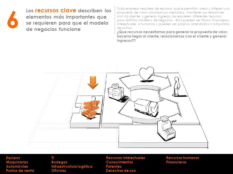 6 Los recursos clave describen los elementos más importantes que se requieren para que el modelo de negocios funcione.