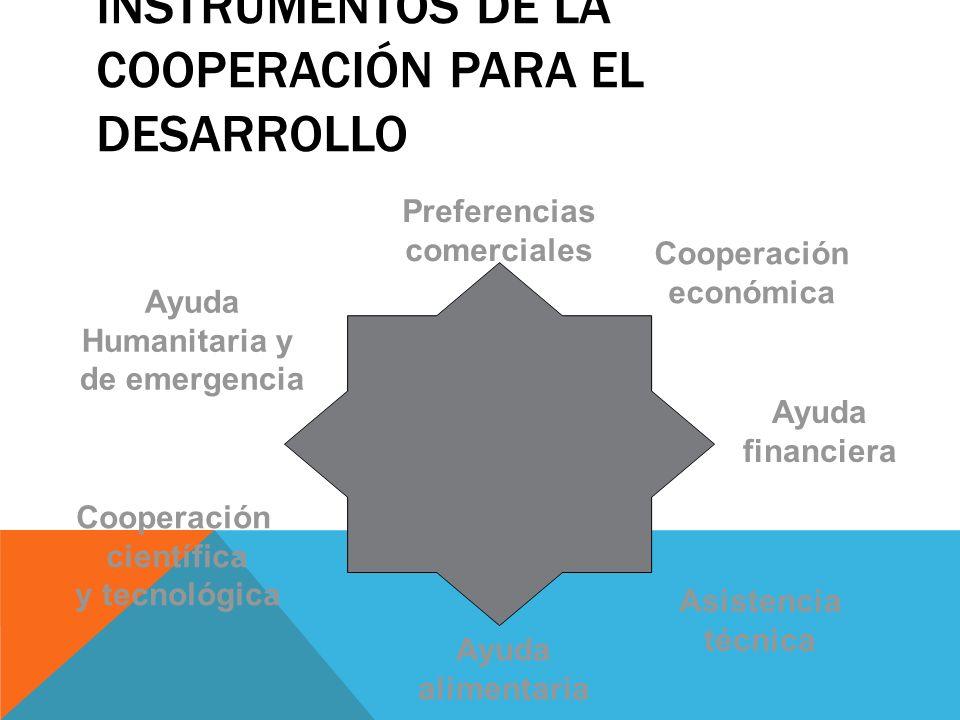 Instrumentos de la Cooperación para el Desarrollo