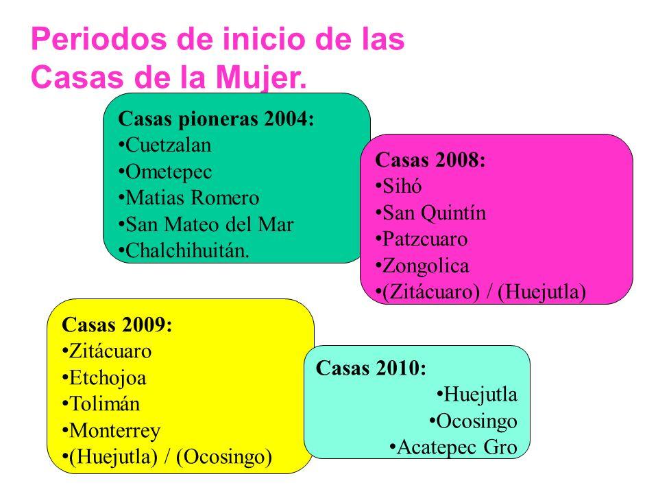 Periodos de inicio de las Casas de la Mujer.