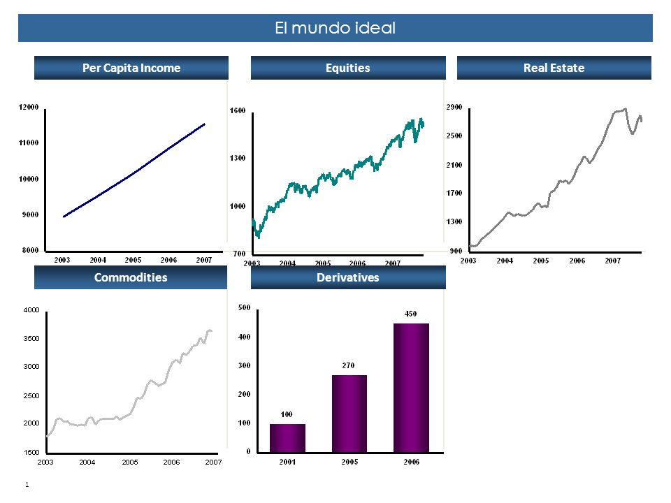 El mundo ideal Per Capita Income Equities Real Estate Commodities