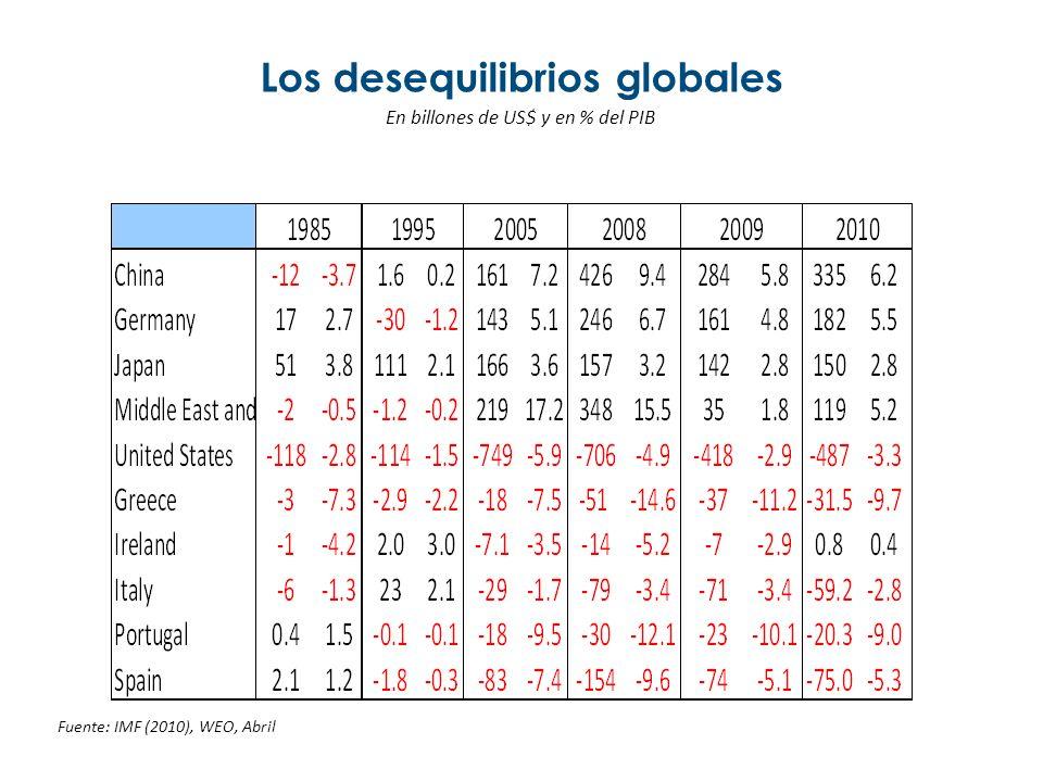 Los desequilibrios globales