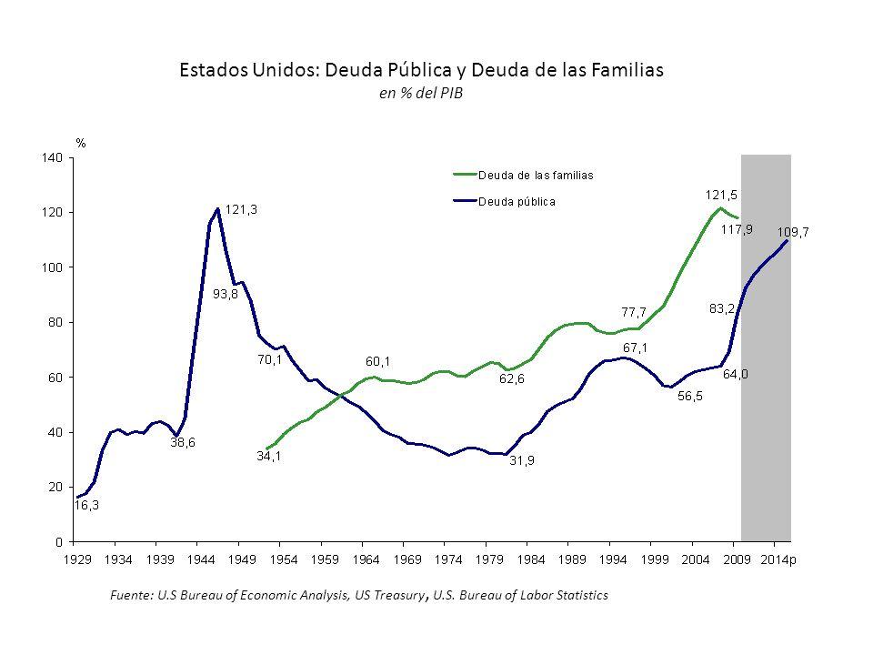 Estados Unidos: Deuda Pública y Deuda de las Familias