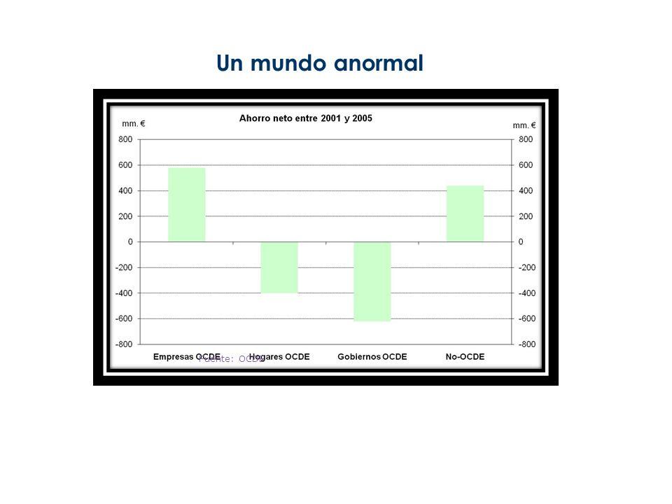 Un mundo anormal Fuente: OCDE 5