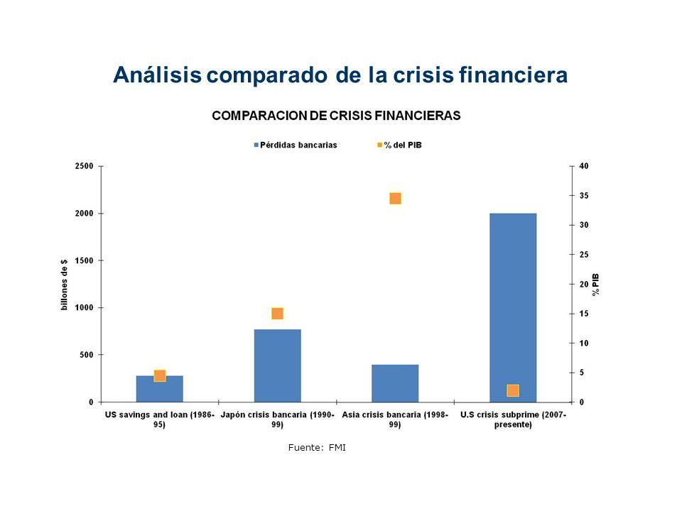 Análisis comparado de la crisis financiera