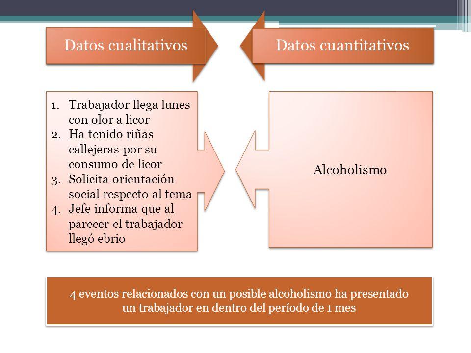 Datos cualitativos Datos cuantitativos Alcoholismo