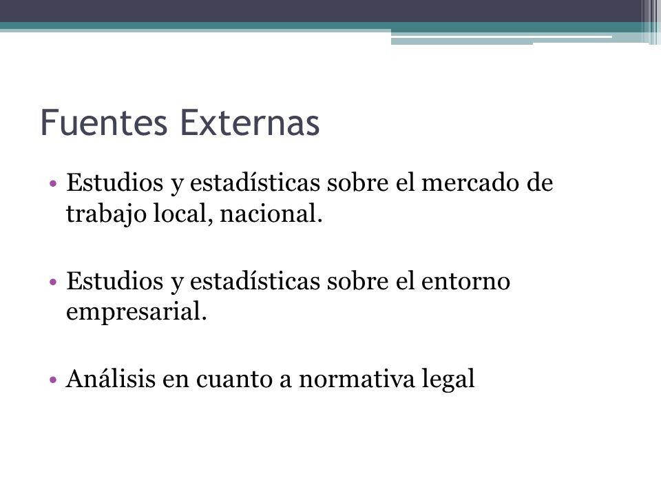 Fuentes Externas Estudios y estadísticas sobre el mercado de trabajo local, nacional. Estudios y estadísticas sobre el entorno empresarial.