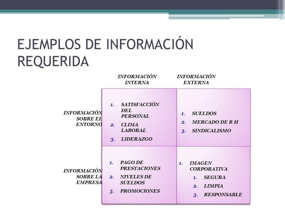 EJEMPLOS DE INFORMACIÓN REQUERIDA