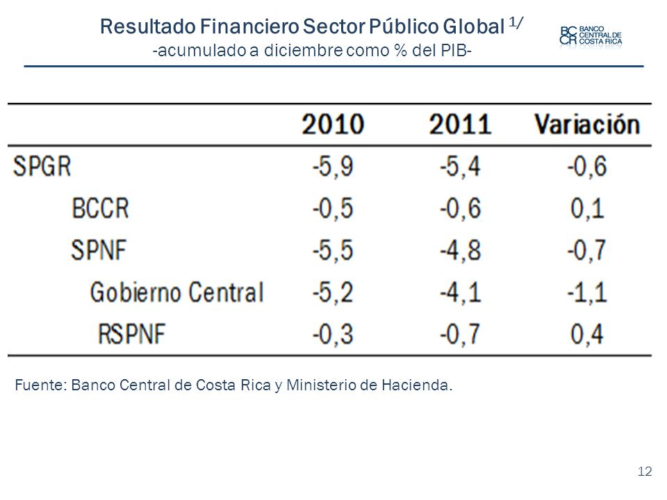 Resultado Financiero Sector Público Global 1/