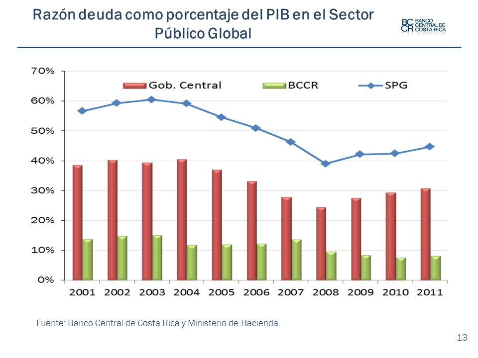 Razón deuda como porcentaje del PIB en el Sector Público Global