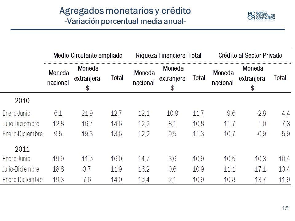 Agregados monetarios y crédito -Variación porcentual media anual-