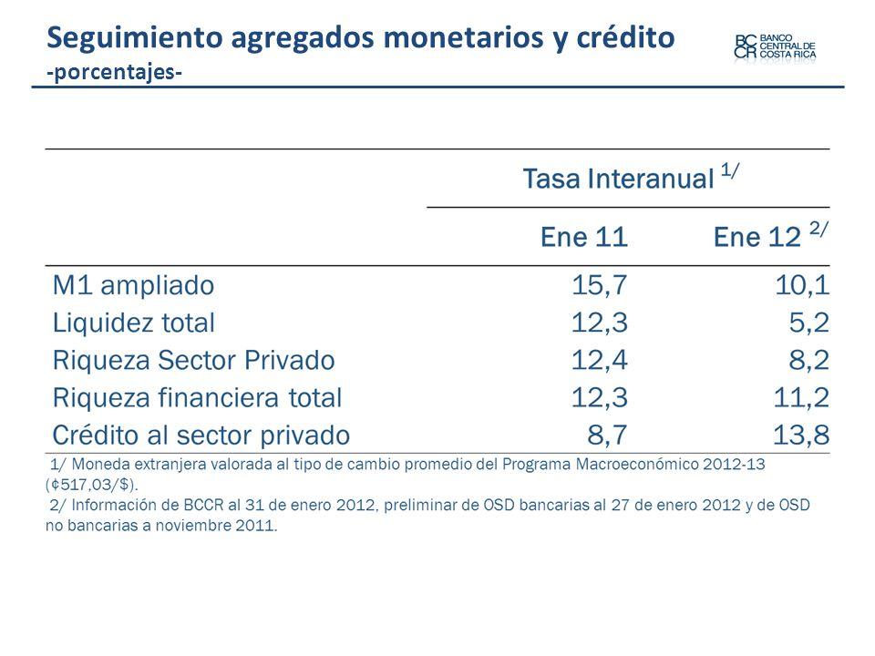 Seguimiento agregados monetarios y crédito