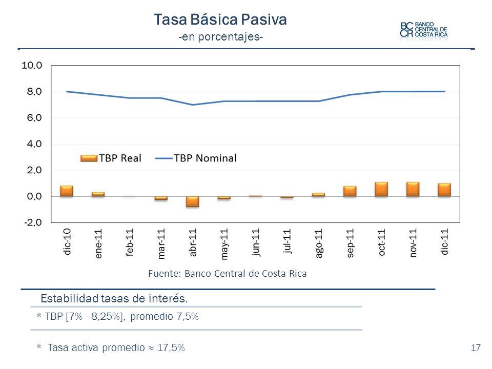 Fuente: Banco Central de Costa Rica