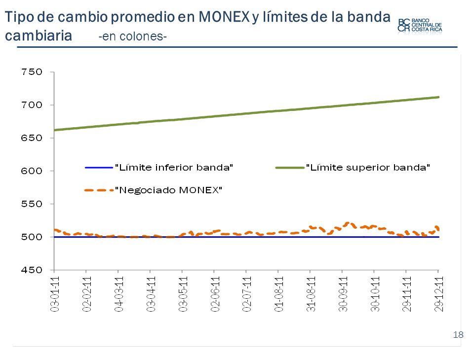 Tipo de cambio promedio en MONEX y límites de la banda cambiaria -en colones-