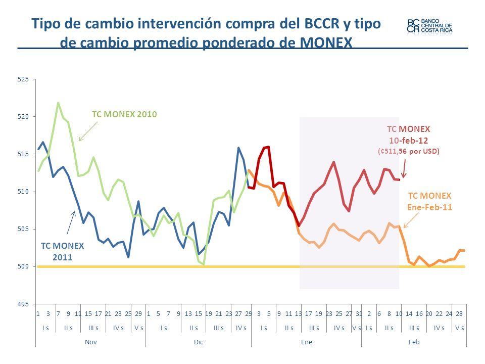 Tipo de cambio intervención compra del BCCR y tipo de cambio promedio ponderado de MONEX