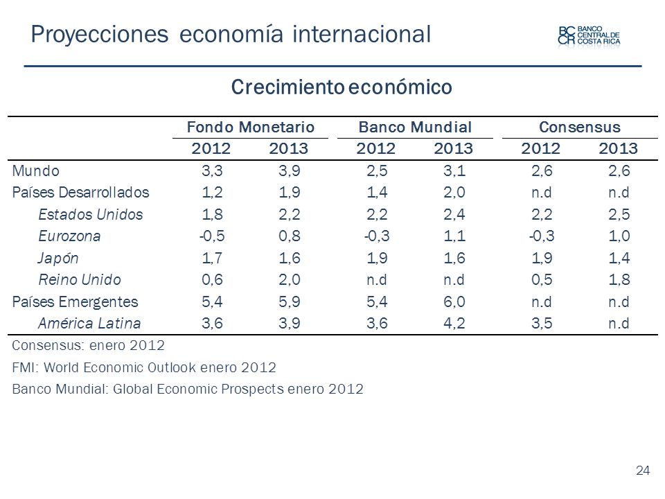 Proyecciones economía internacional