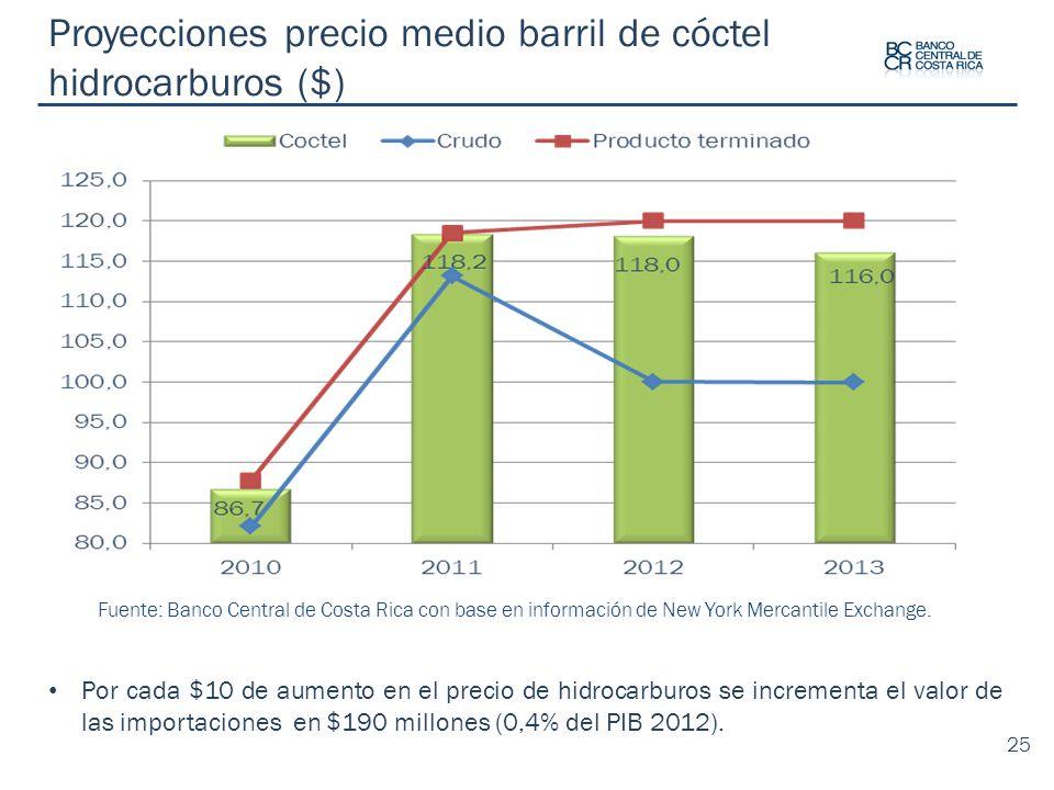 Proyecciones precio medio barril de cóctel hidrocarburos ($)