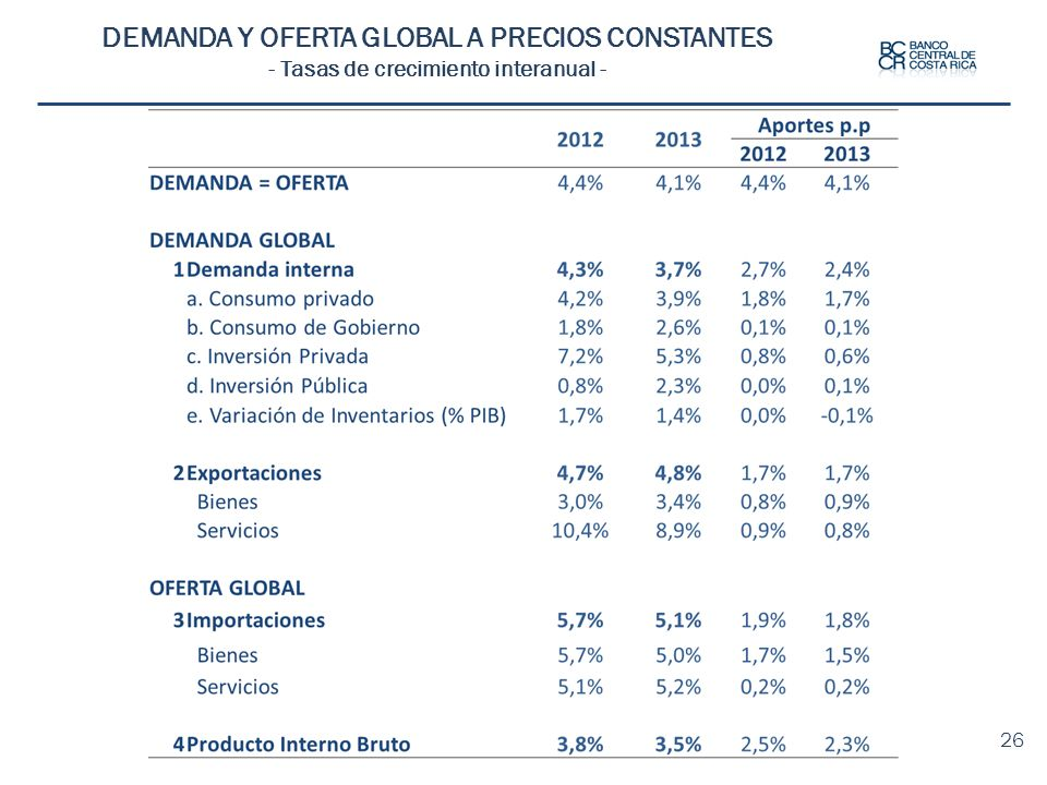 DEMANDA Y OFERTA GLOBAL A PRECIOS CONSTANTES