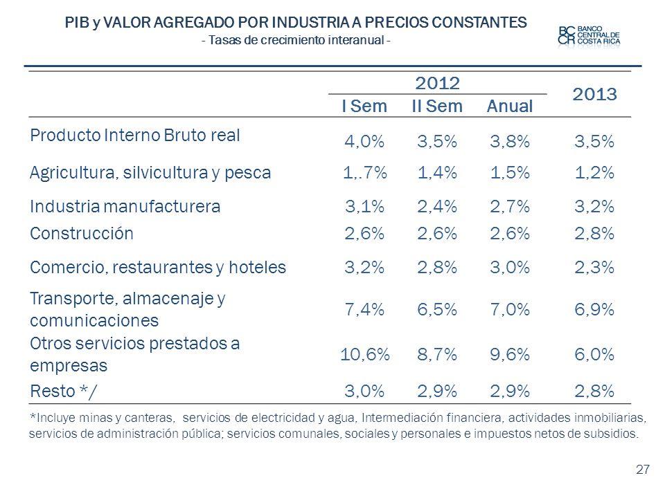 Producto Interno Bruto real 4,0% 3,5% 3,8%