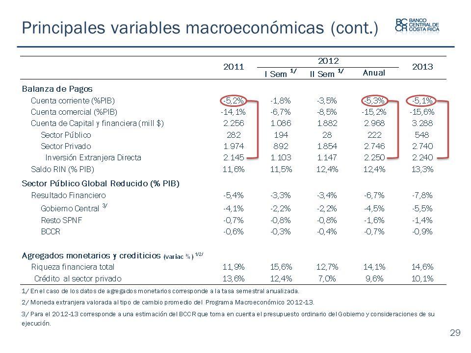 Principales variables macroeconómicas (cont.)