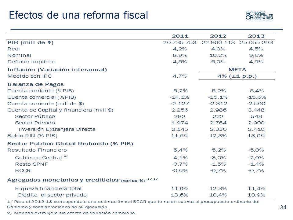 Efectos de una reforma fiscal