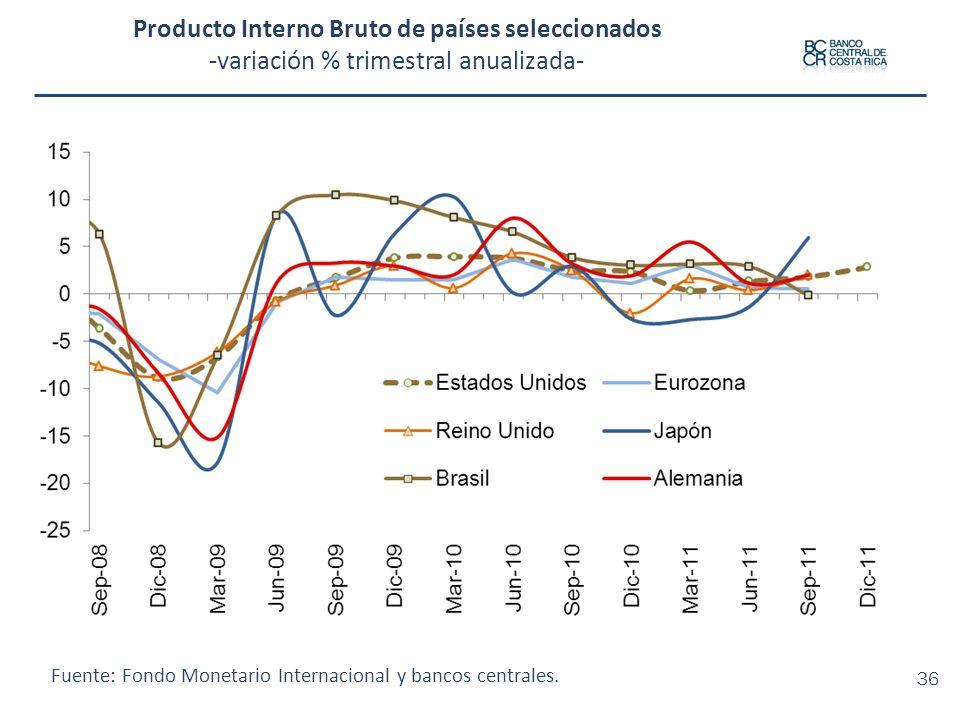 Producto Interno Bruto de países seleccionados