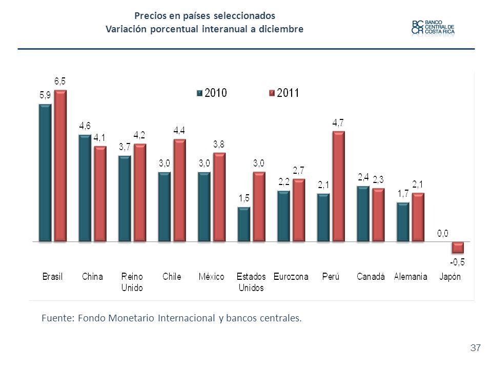 Precios en países seleccionados