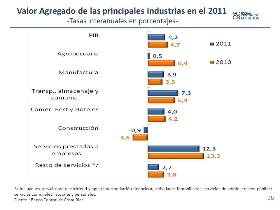 Valor Agregado de las principales industrias en el 2011