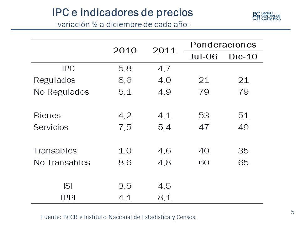 IPC e indicadores de precios -variación % a diciembre de cada año-