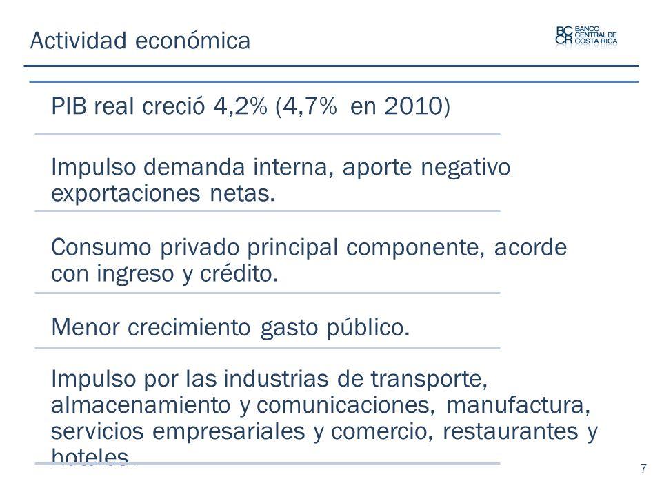 Actividad económica PIB real creció 4,2% (4,7% en 2010) Impulso demanda interna, aporte negativo exportaciones netas.
