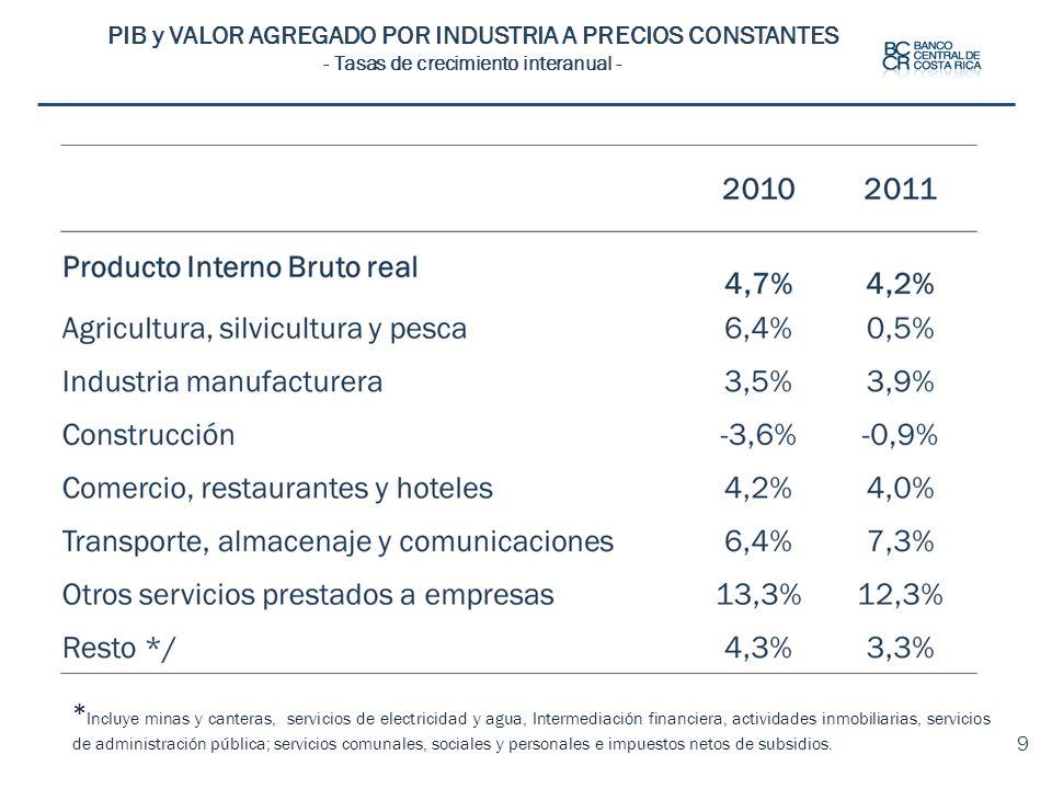 PIB y VALOR AGREGADO POR INDUSTRIA A PRECIOS CONSTANTES