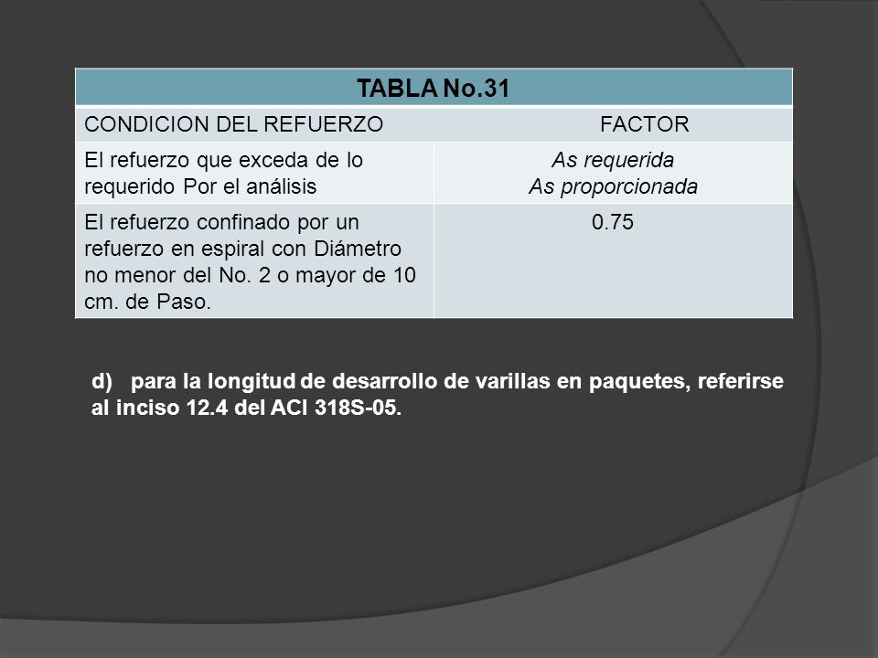 TABLA No.31 CONDICION DEL REFUERZO FACTOR
