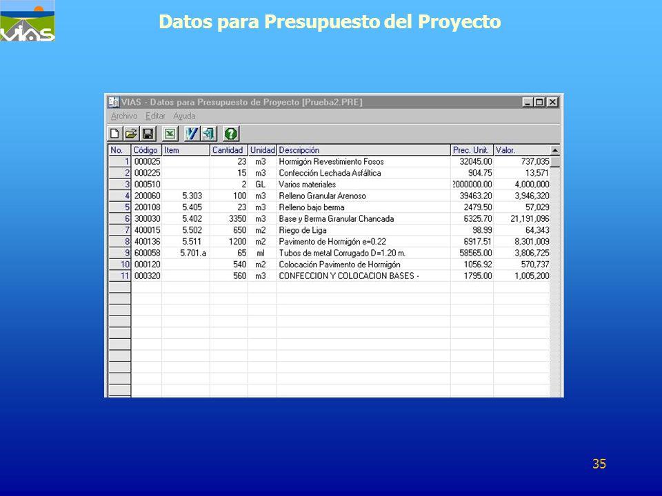 Datos para Presupuesto del Proyecto