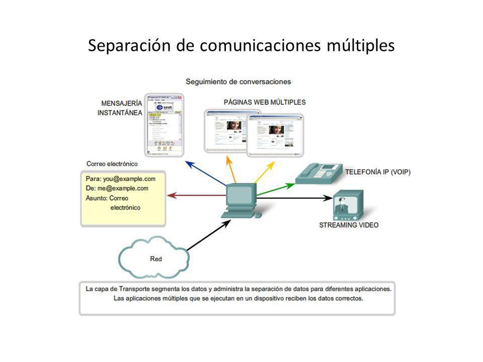Separación de comunicaciones múltiples