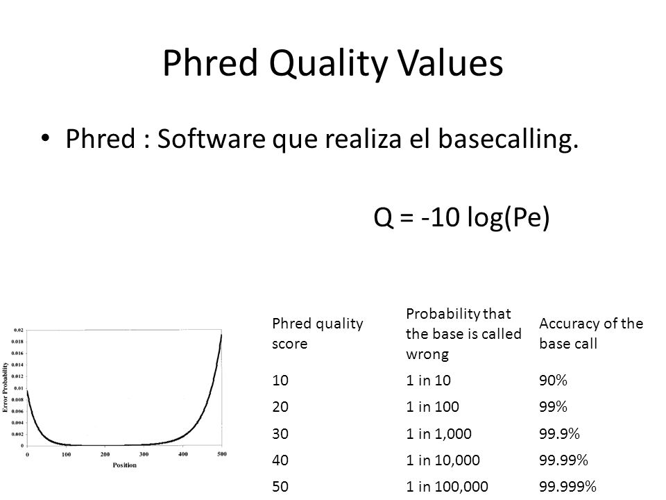 Phred Quality Values Phred : Software que realiza el basecalling.